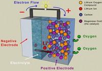 Un Gel può rendere Immortali le Batterie al Litio